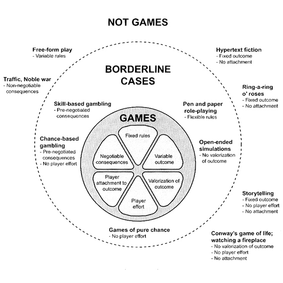 Gaming conceptz jesper juul and for last i want to leave a very interesting link from jesper juuls site its a dictionary of video game theory click here to go to the url ccuart Gallery